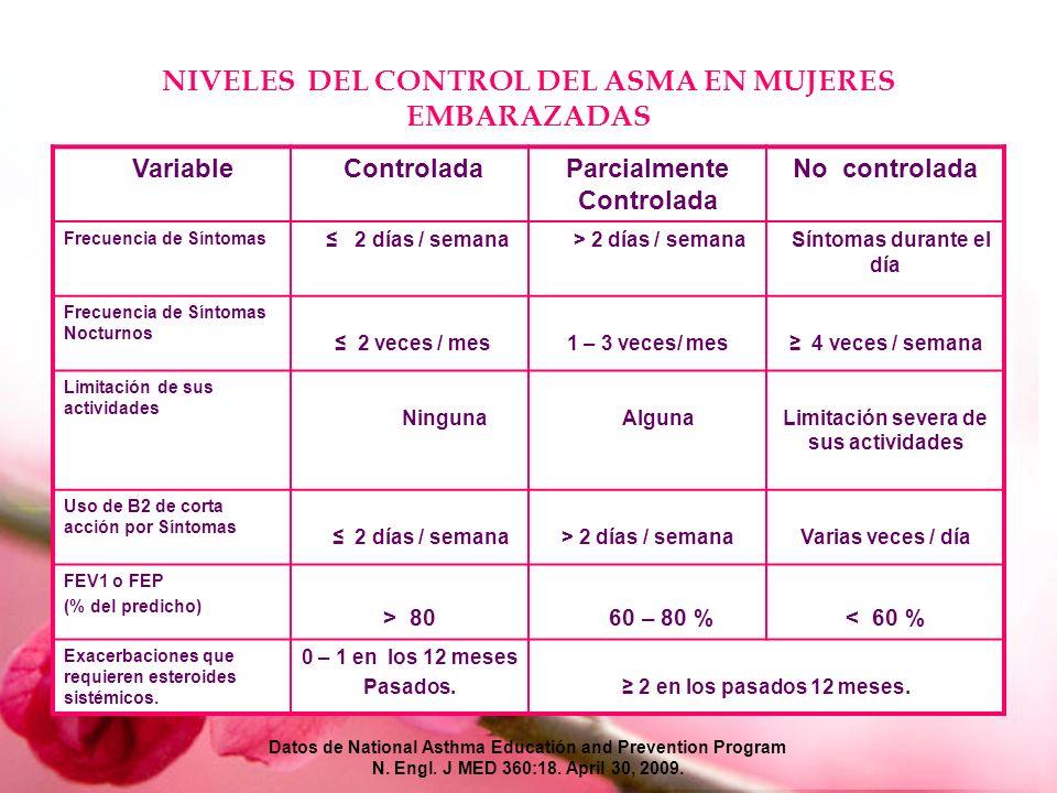 NIVELES DEL CONTROL DEL ASMA EN MUJERES EMBARAZADAS Variable ControladaParcialmente Controlada No controlada Frecuencia de Síntomas 2 días / semana >