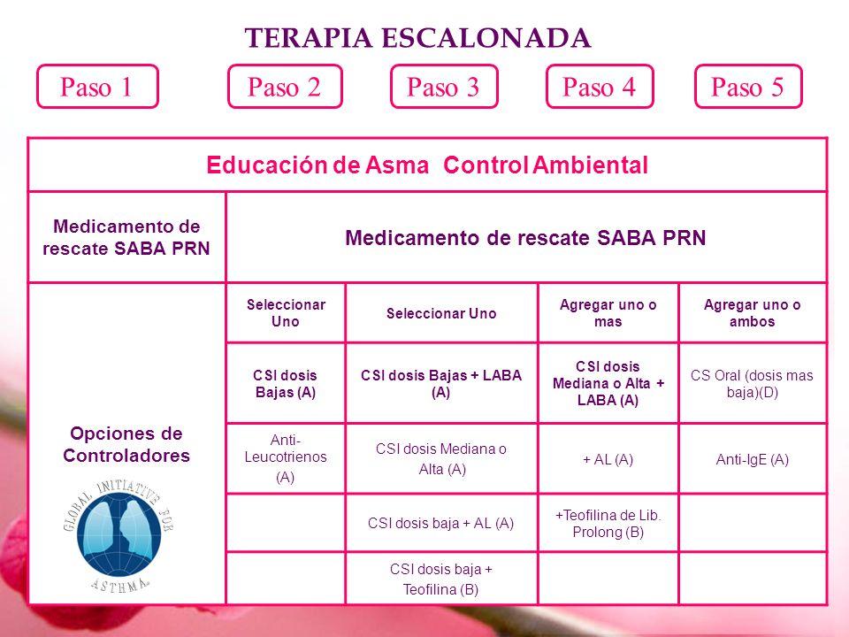 Paso 1Paso 2Paso 3Paso 4Paso 5 Educación de Asma Control Ambiental Medicamento de rescate SABA PRN Opciones de Controladores Seleccionar Uno Agregar u