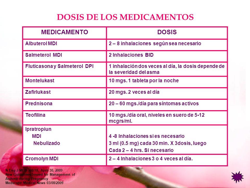 DOSIS DE LOS MEDICAMENTOS MEDICAMENTODOSIS Albuterol MDI2 – 8 inhalaciones según sea necesario Salmeterol MDI2 Inhalaciones BID Fluticasona y Salmeter