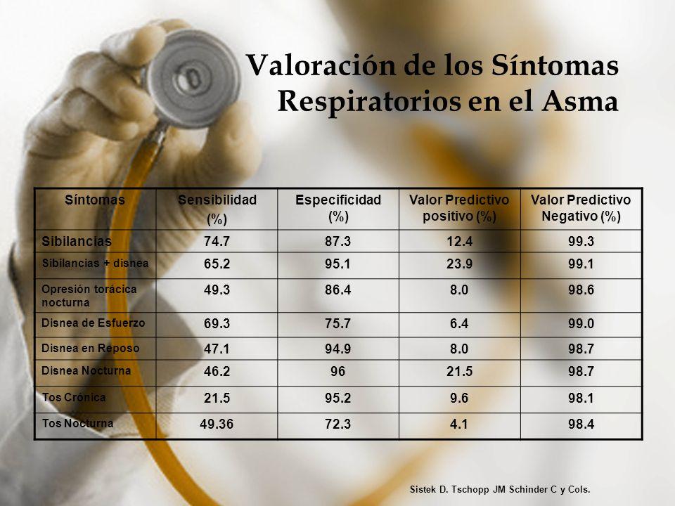 Valoración de los Síntomas Respiratorios en el Asma SíntomasSensibilidad (%) Especificidad (%) Valor Predictivo positivo (%) Valor Predictivo Negativo