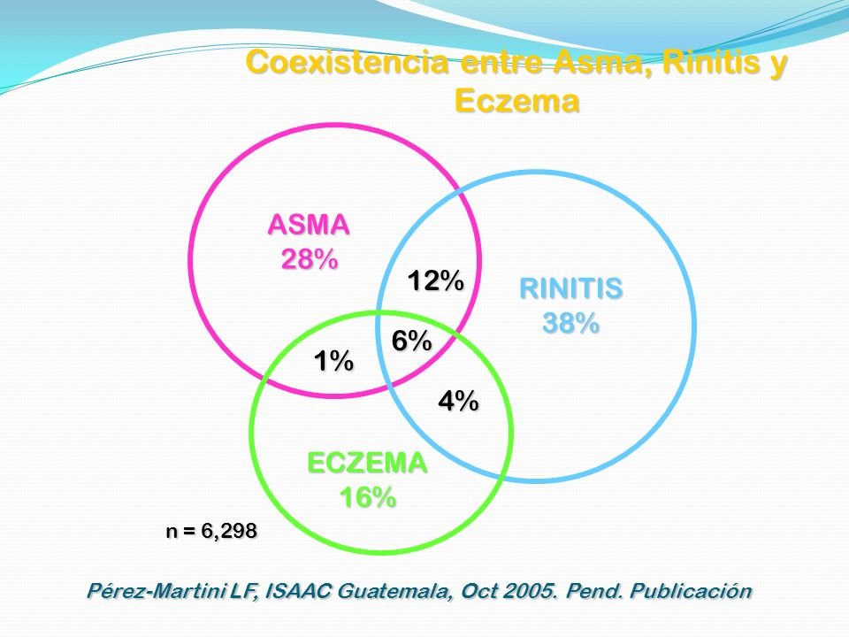 Coexistencia entre Asma, Rinitis y Eczema ASMA 28% RINITIS 38% ECZEMA 16% Pérez-Martini LF, ISAAC Guatemala, Oct 2005. Pend. Publicación 6% 12% 1% 4%