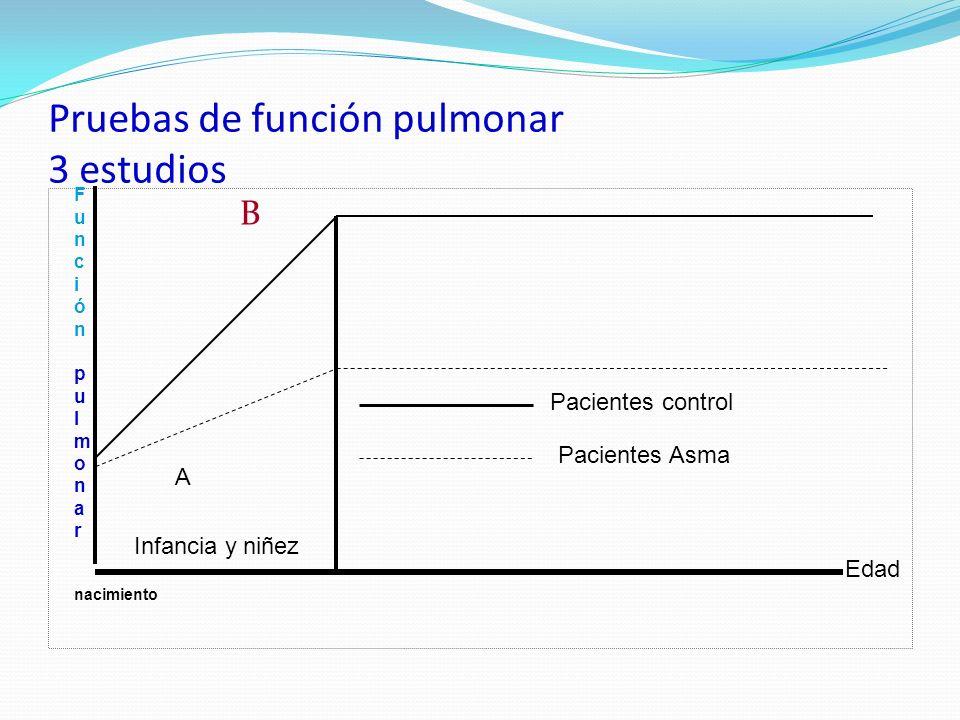 Pruebas de función pulmonar 3 estudios B nacimiento Infancia y niñez Pacientes control Pacientes Asma Función pulmonarFunción pulmonar Edad A