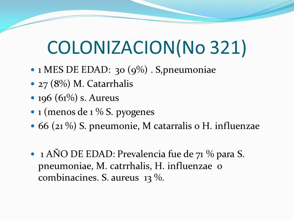 COLONIZACION(No 321) 1 MES DE EDAD: 30 (9%). S,pneumoniae 27 (8%) M. Catarrhalis 196 (61%) s. Aureus 1 (menos de 1 % S. pyogenes 66 (21 %) S. pneumoni