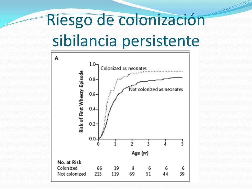 Riesgo de colonización sibilancia persistente