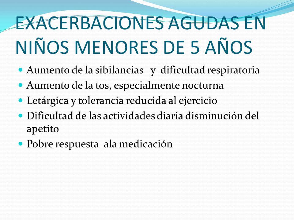 EXACERBACIONES AGUDAS EN NIÑOS MENORES DE 5 AÑOS Aumento de la sibilancias y dificultad respiratoria Aumento de la tos, especialmente nocturna Letárgi