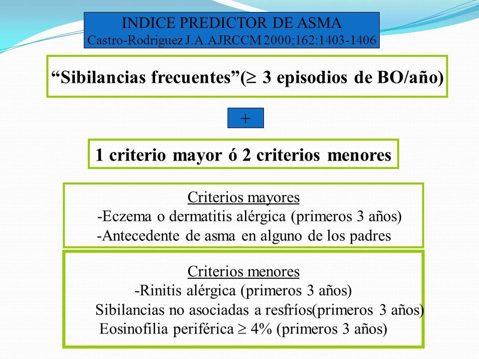 INDICE PREDICTOR DE ASMA Castro-Rodriguez J.A.AJRCCM 2000;162:1403-1406 Sibilancias frecuentes( 3 episodios de BO/año) + 1 criterio mayor ó 2 criterio