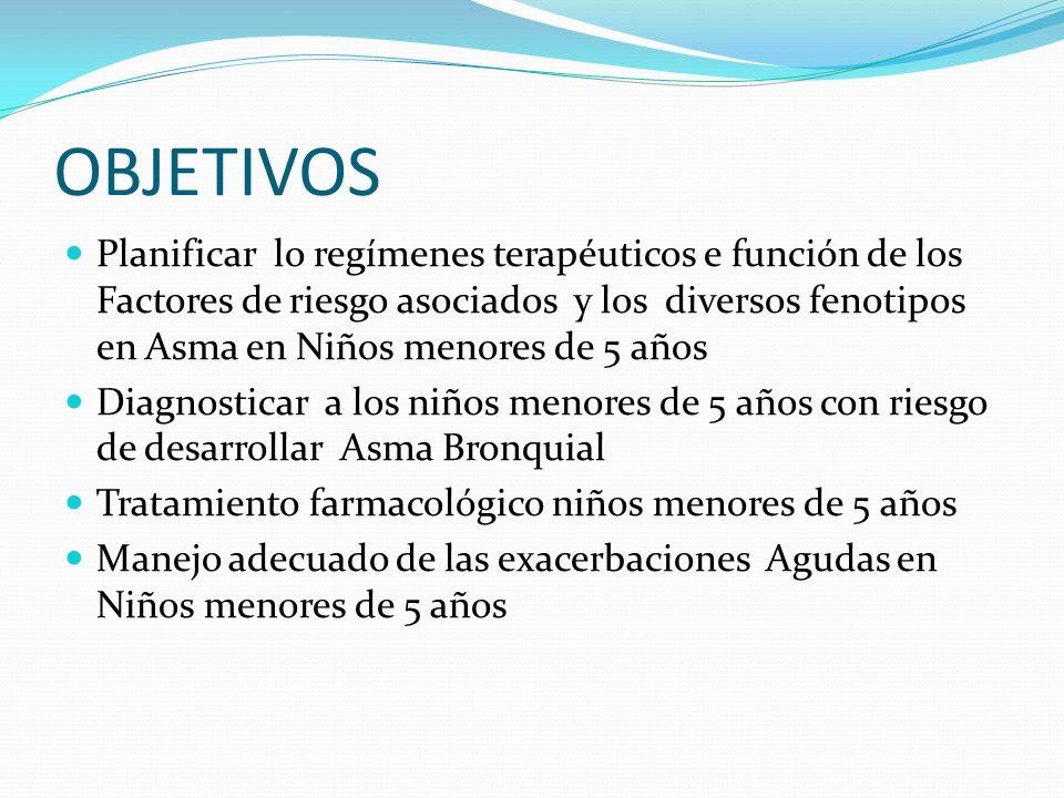 Sibilancias transitorias Sibilancias Persistentes: Asma No Atópica Sibilancias Persistentes: Asma Atópica 036 11 Fenotipos de sibilancias en el niño Prevalencia de sibilancias Edad