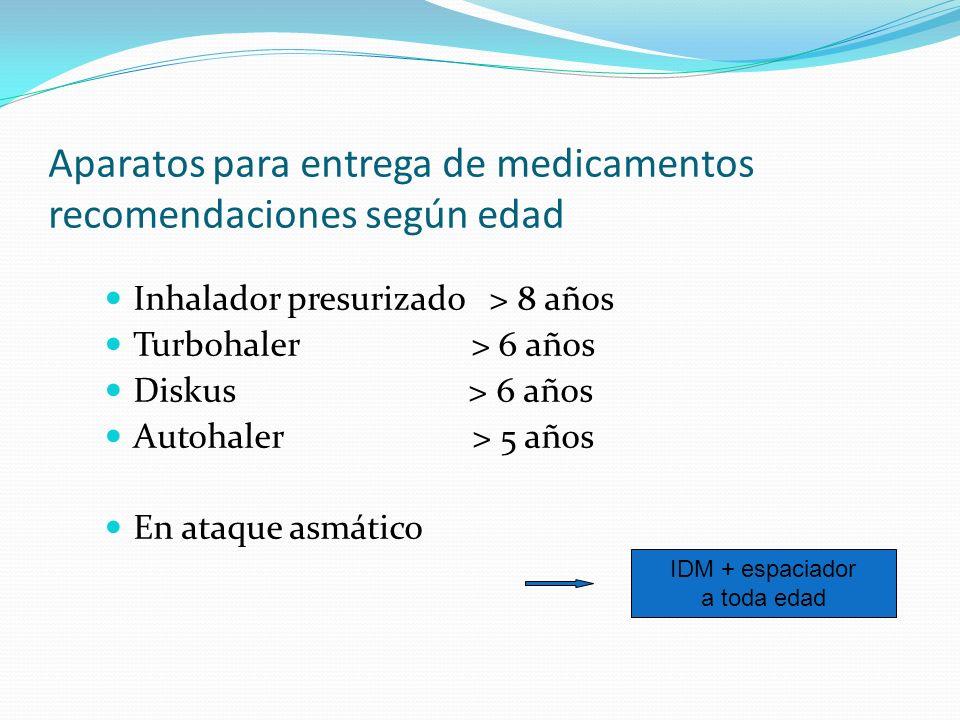 Aparatos para entrega de medicamentos recomendaciones según edad Inhalador presurizado > 8 años Turbohaler > 6 años Diskus > 6 años Autohaler > 5 años