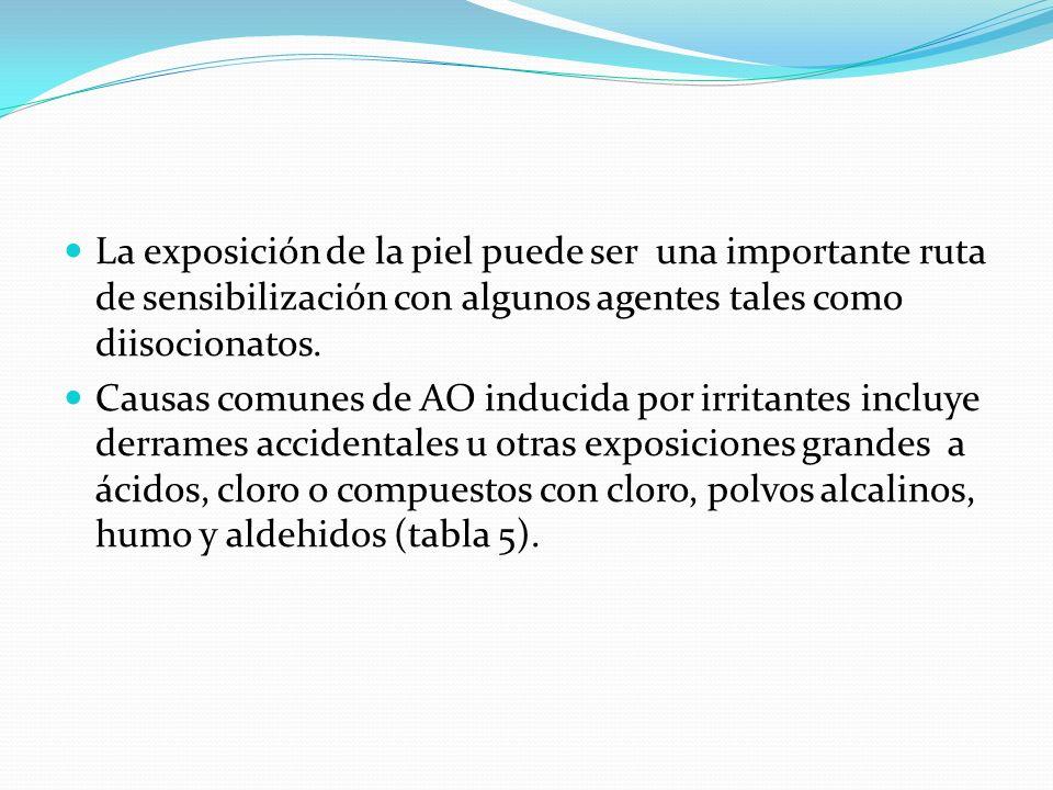 La exposición de la piel puede ser una importante ruta de sensibilización con algunos agentes tales como diisocionatos. Causas comunes de AO inducida