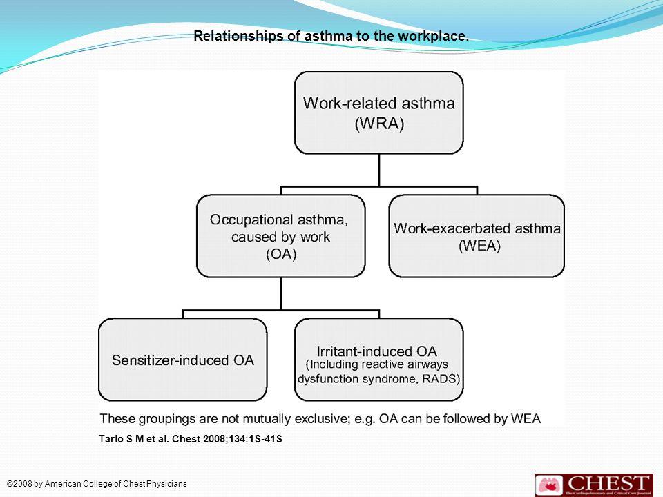 Una ves el sensibilizador induce AO el tiempo para empeorar los síntomas de asma puede variar de una reacción inmediata o tardía 4 a 8 horas después de la exposición.