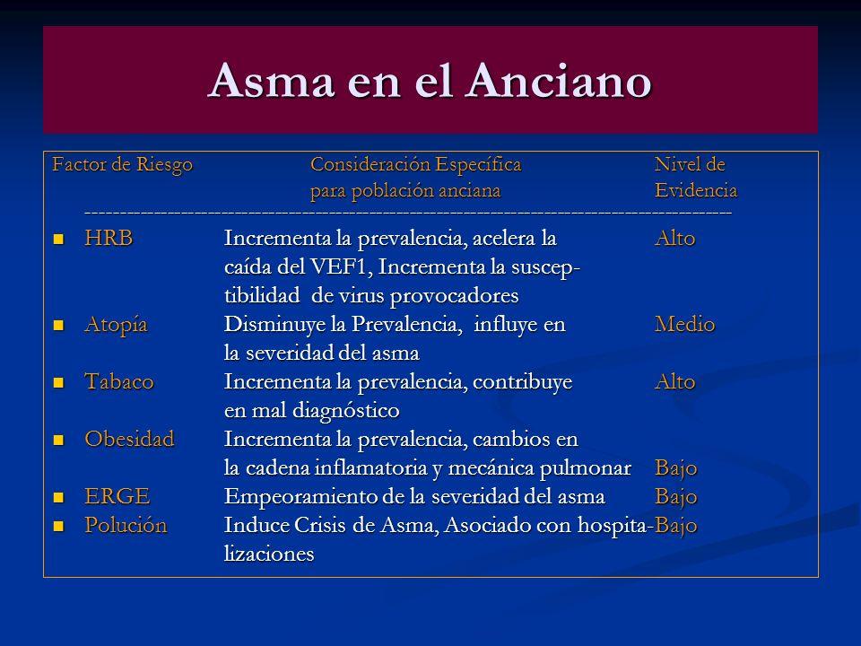 Asma en el Anciano Factor de Riesgo Consideración Específica Nivel de para población anciana Evidencia -----------------------------------------------