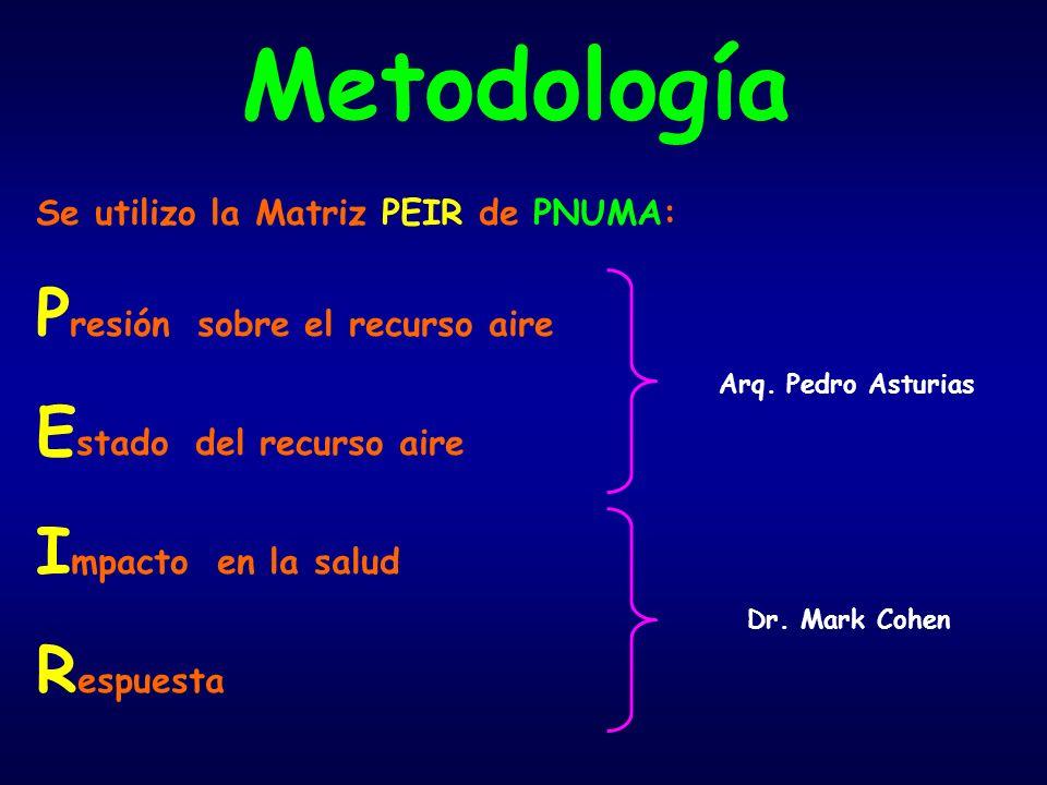Metodología Se utilizo la Matriz PEIR de PNUMA: P resión sobre el recurso aire E stado del recurso aire I mpacto en la salud R espuesta Arq.