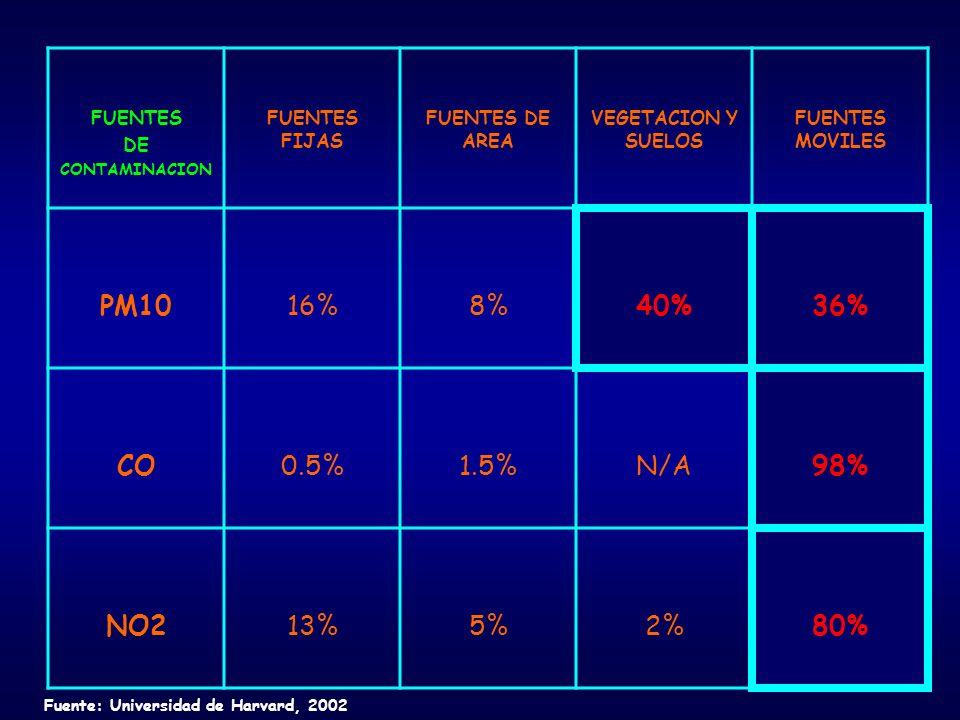 FUENTES DE CONTAMINACION FUENTES FIJAS FUENTES DE AREA VEGETACION Y SUELOS FUENTES MOVILES PM1016%8%40%36% CO0.5%1.5%N/A98% NO213%5%2%80% Fuente: Universidad de Harvard, 2002