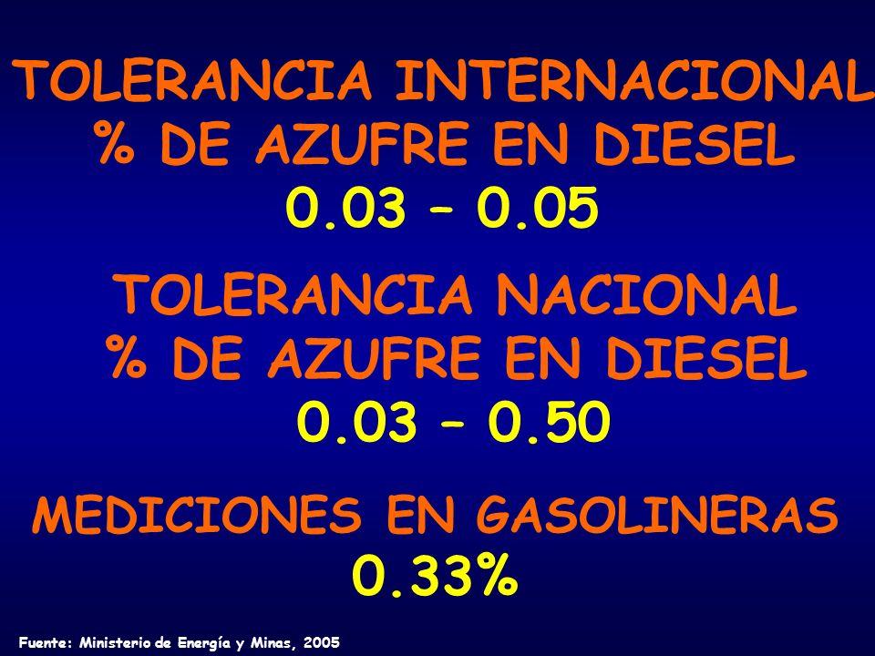 TOLERANCIA INTERNACIONAL % DE AZUFRE EN DIESEL 0.03 – 0.05 TOLERANCIA NACIONAL % DE AZUFRE EN DIESEL 0.03 – 0.50 MEDICIONES EN GASOLINERAS 0.33% Fuente: Ministerio de Energía y Minas, 2005