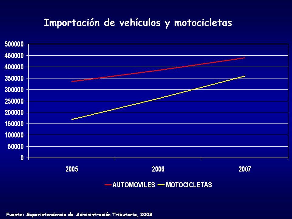 Importación de vehículos y motocicletas Fuente: Superintendencia de Administración Tributaria, 2008