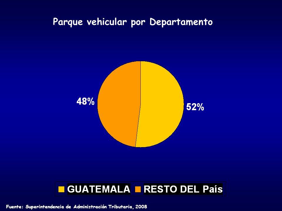 Parque vehicular por Departamento Fuente: Superintendencia de Administración Tributaria, 2008