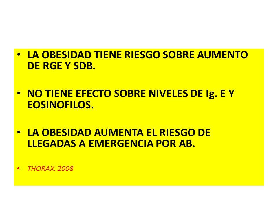 LA OBESIDAD TIENE RIESGO SOBRE AUMENTO DE RGE Y SDB. NO TIENE EFECTO SOBRE NIVELES DE Ig. E Y EOSINOFILOS. LA OBESIDAD AUMENTA EL RIESGO DE LLEGADAS A
