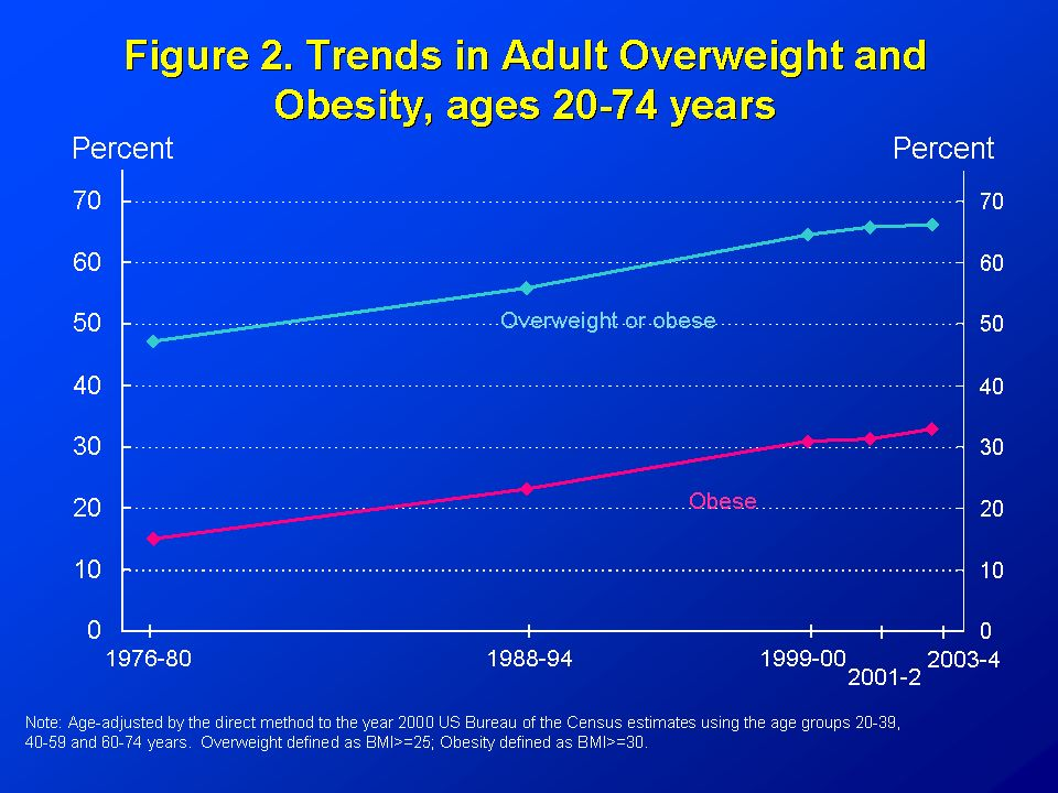 Obesidad en USA, BRFSS 1991 (*BMI 30, or ~ 30 lbs overweight for 54 person) No Data <10% 10%-14% 15-19% 20%