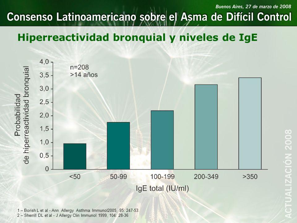 Hiperreactividad bronquial y niveles de IgE 1 – Borish L et al - Ann Allergy Asthma Immunol2005, 95: 247-53. 2 – Sherrill DL et al - J Allergy Clin Im