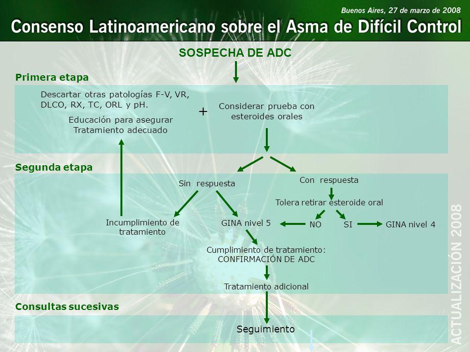 1 SOSPECHA DE ADC Descartar otras patologías F-V, VR, DLCO, RX, TC, ORL y pH. Educación para asegurar Tratamiento adecuado Considerar prueba con ester