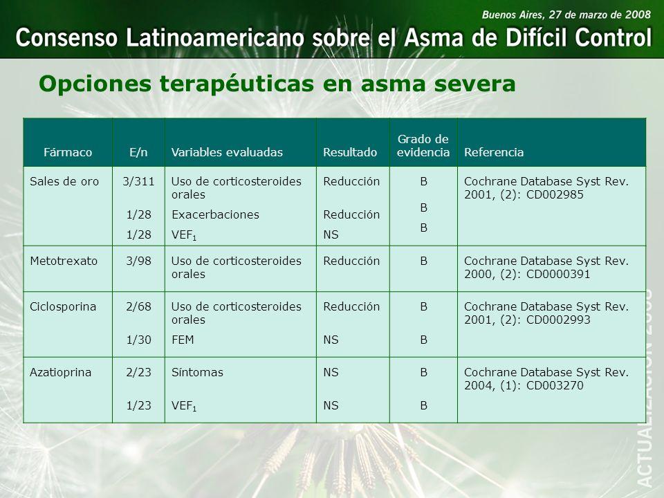 Opciones terapéuticas en asma severa FármacoE/nVariables evaluadasResultado Grado de evidenciaReferencia Sales de oro3/311 1/28 Uso de corticosteroide