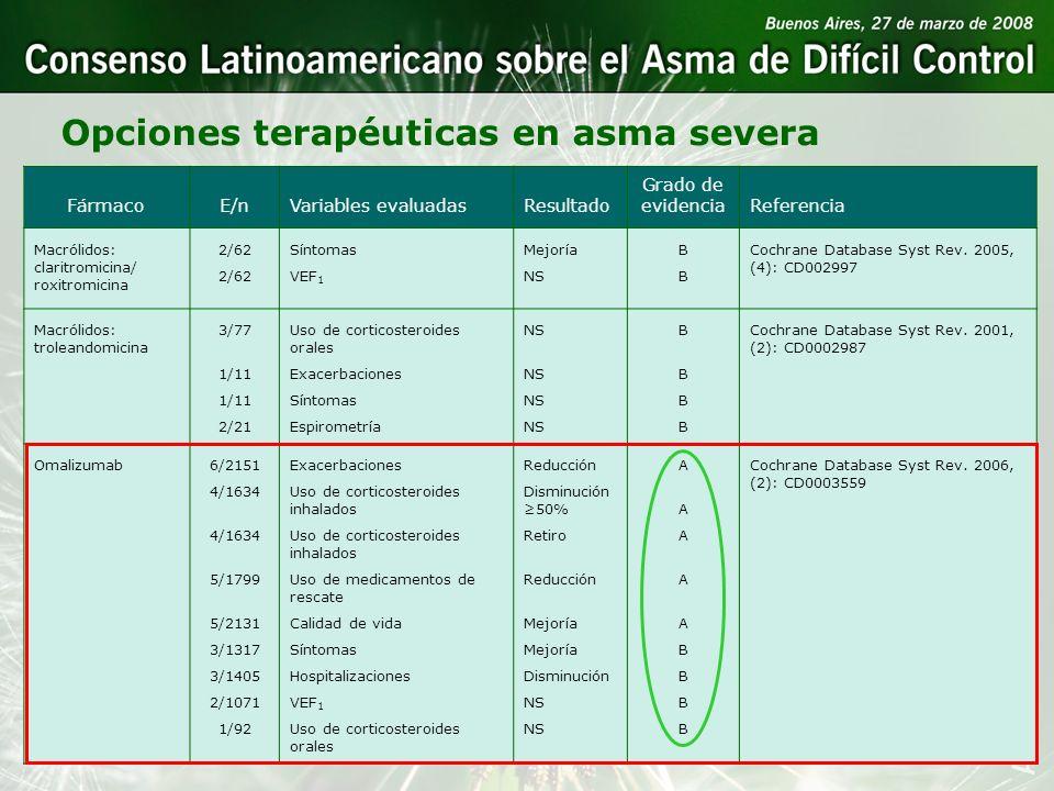 Opciones terapéuticas en asma severa FármacoE/nVariables evaluadasResultado Grado de evidenciaReferencia Macrólidos: claritromicina/ roxitromicina 2/6
