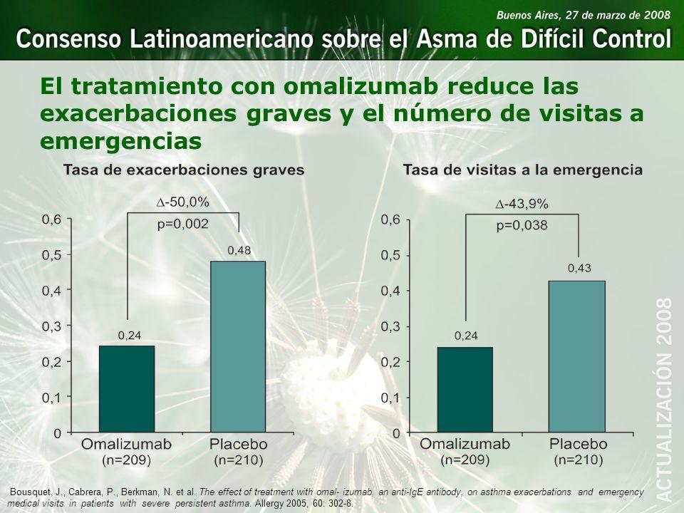 El tratamiento con omalizumab reduce las exacerbaciones graves y el número de visitas a emergencias Bousquet, J., Cabrera, P., Berkman, N. et al. The