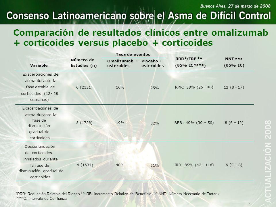 Comparación de resultados clínicos entre omalizumab + corticoides versus placebo + corticoides Número de Estudios (n) Tasa de eventos Omalizumab + Pla