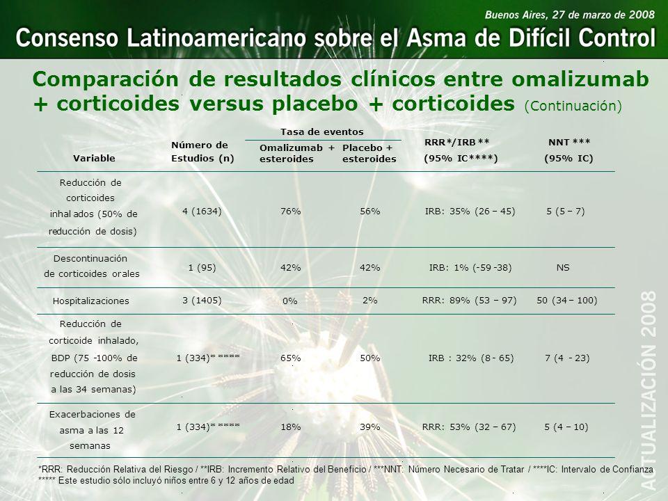 Comparación de resultados clínicos entre omalizumab + corticoides versus placebo + corticoides (Continuación) Variable Número de Estudios (n) Tasa de