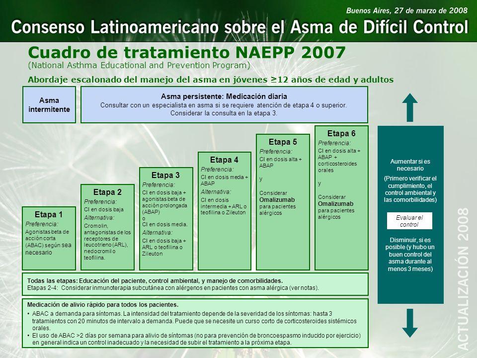 Abordaje escalonado del manejo del asma en jóvenes 12 años de edad y adultos Etapa 6 Preferencia: CI en dosis alta + ABAP + corticosteroides orales y