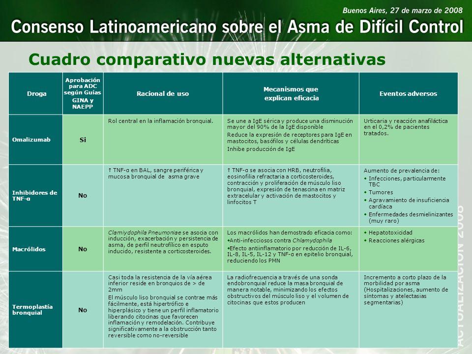 Droga Aprobación para ADC según Guías GINA y NAEPP Racional de uso Mecanismos que explican eficacia Eventos adversos Omalizumab Si Rol central en la i