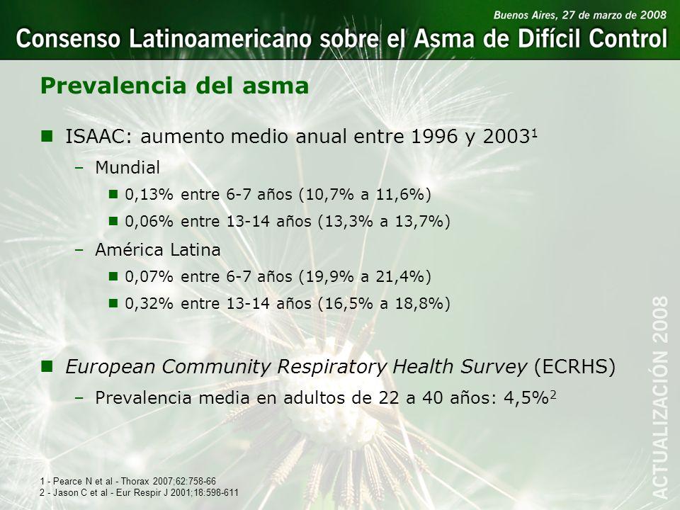 Prevalencia del asma nISAAC: aumento medio anual entre 1996 y 2003 1 –Mundial n0,13% entre 6-7 años (10,7% a 11,6%) n0,06% entre 13-14 años (13,3% a 1