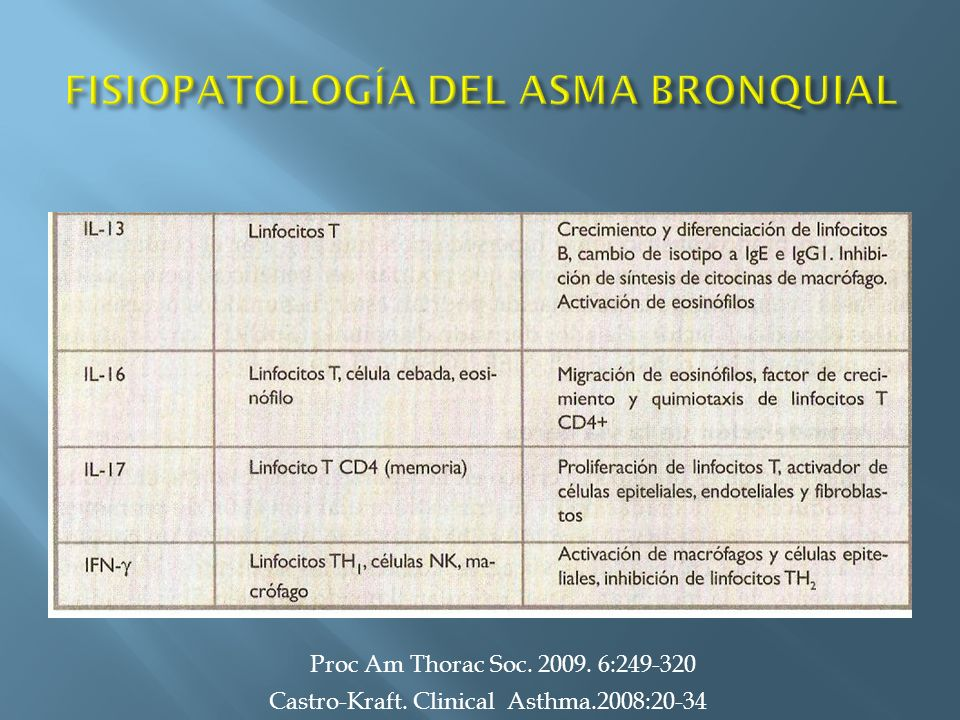 Castro-Kraft. Clinical Asthma.2008:20-34 NERVIOS Proc Am Thorac Soc. 2009. 6:249-320