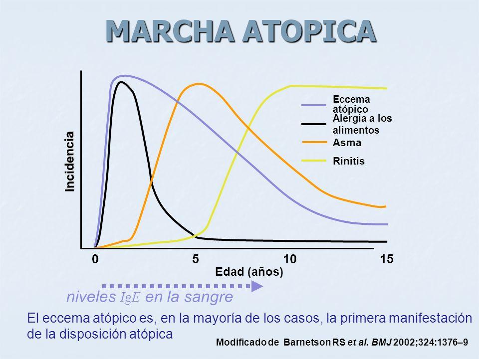 MARCHA ATOPICA Modificado de Barnetson RS et al. BMJ 2002;324:1376–9 Edad (años) niveles IgE en la sangre El eccema atópico es, en la mayoría de los c