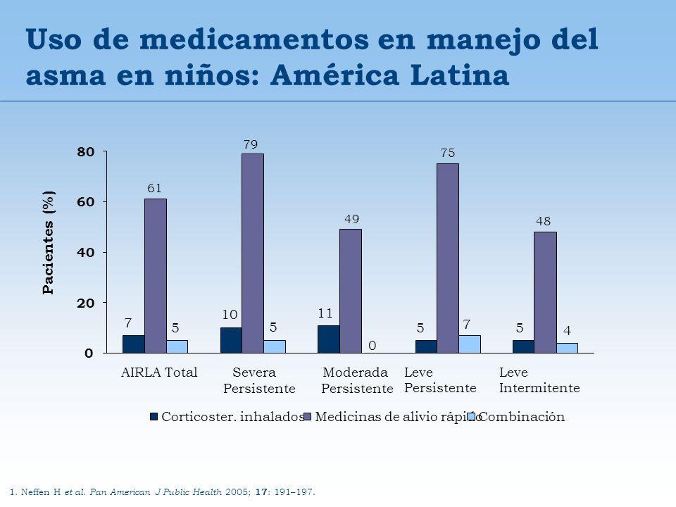 1. Neffen H et al. Pan American J Public Health 2005; 17 : 191–197. Pacientes (%) 7 55 61 79 49 75 48 4 11 10 0 5 5 7 0 20 40 60 80 AIRLA TotalSevera