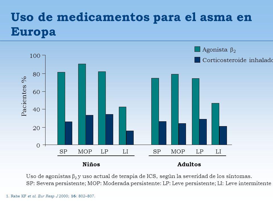 Uso de medicamentos para el asma en Europa Uso de agonistas 2 y uso actual de terapia de ICS, según la severidad de los síntomas. SP: Severa persisten