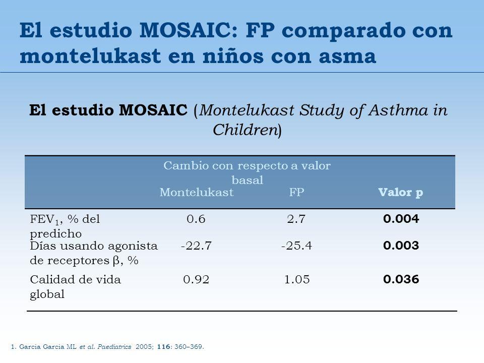 El estudio MOSAIC: FP comparado con montelukast en niños con asma El estudio MOSAIC ( Montelukast Study of Asthma in Children ) 0.036 1.050.92Calidad