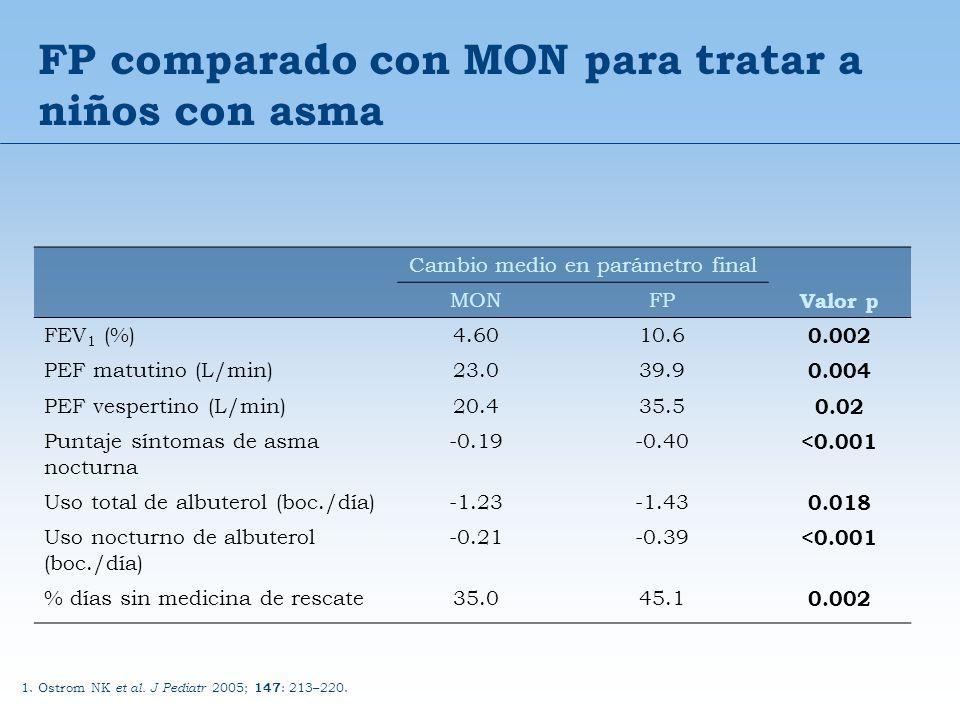 FP comparado con MON para tratar a niños con asma 1. Ostrom NK et al. J Pediatr 2005; 147 : 213–220. Cambio medio en parámetro final MONFP Valor p FEV