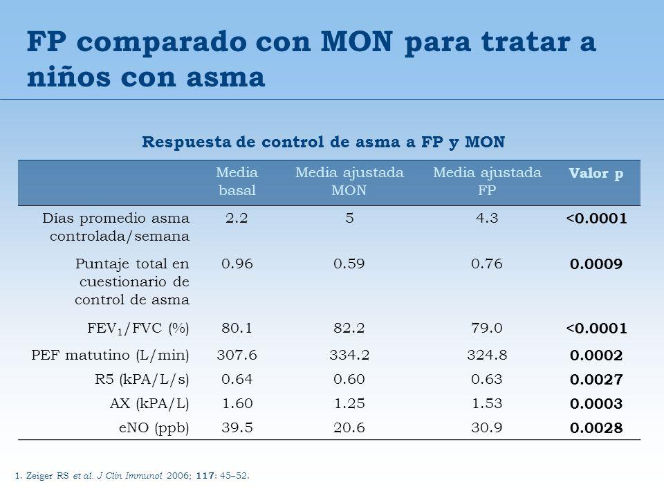 FP comparado con MON para tratar a niños con asma Media basal Media ajustada MON Media ajustada FP Valor p Días promedio asma controlada/semana 2.254.