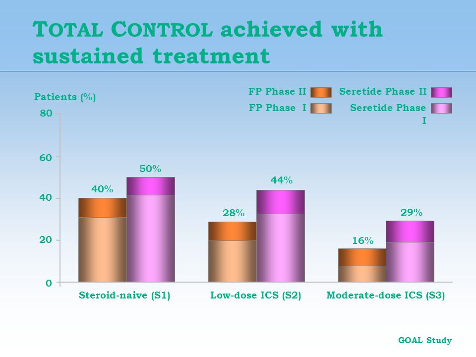 T OTAL C ONTROL achieved with sustained treatment Patients (%) Seretide Phase II Seretide Phase I FP Phase II FP Phase I GOAL Study 44% 29% 50% 16% 28