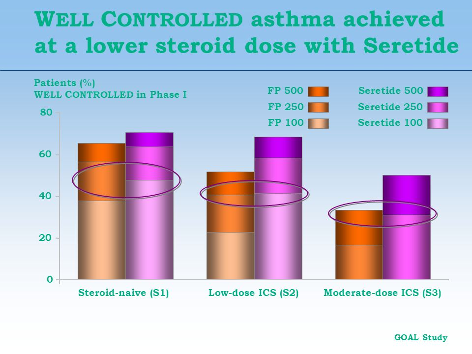 W ELL C ONTROLLED asthma achieved at a lower steroid dose with Seretide 0 Patients (%) W ELL C ONTROLLED in Phase I Seretide 500 Seretide 250 FP 500 F