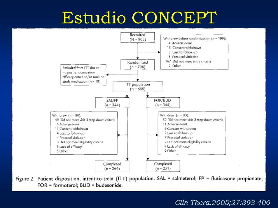 Estudio CONCEPT Clin Thera.2005;27:393-406