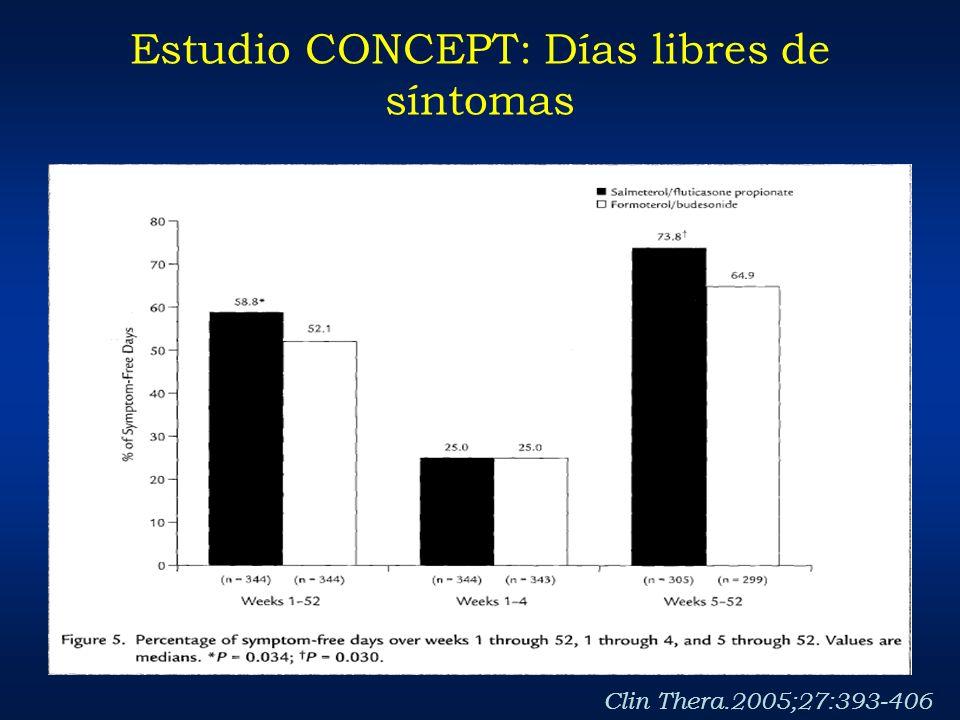 Estudio CONCEPT: Días libres de síntomas Clin Thera.2005;27:393-406