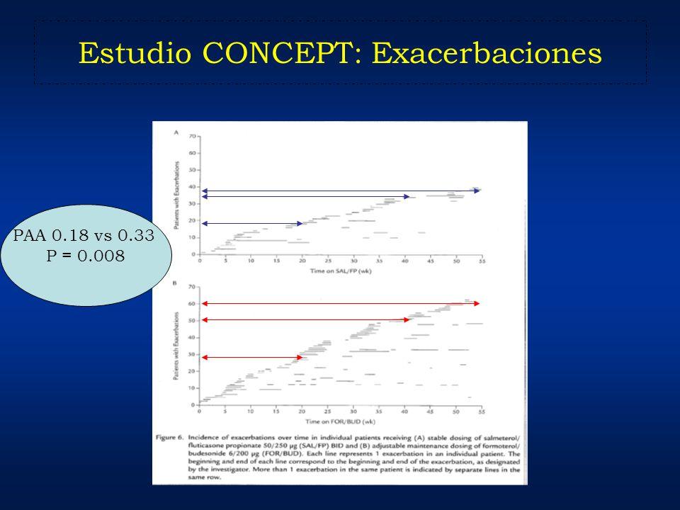 Estudio CONCEPT: Exacerbaciones PAA 0.18 vs 0.33 P = 0.008