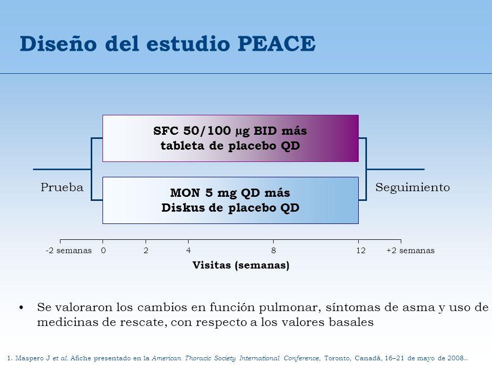 Diseño del estudio PEACE Se valoraron los cambios en función pulmonar, síntomas de asma y uso de medicinas de rescate, con respecto a los valores basa