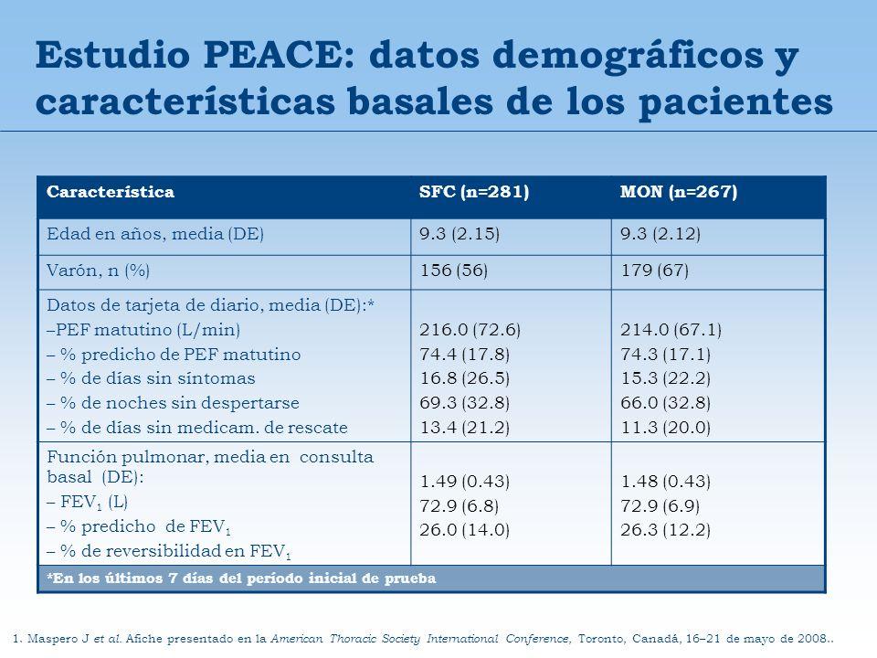 Estudio PEACE: datos demográficos y características basales de los pacientes 1. Maspero J et al. Afiche presentado en la American Thoracic Society Int