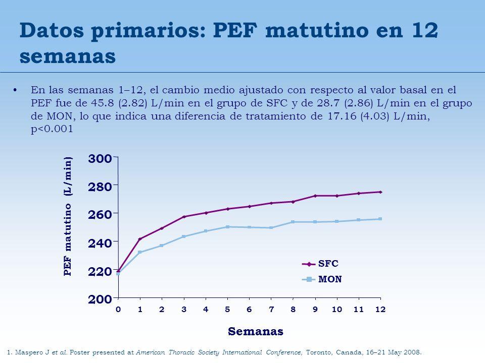 Datos primarios: PEF matutino en 12 semanas En las semanas 1–12, el cambio medio ajustado con respecto al valor basal en el PEF fue de 45.8 (2.82) L/m
