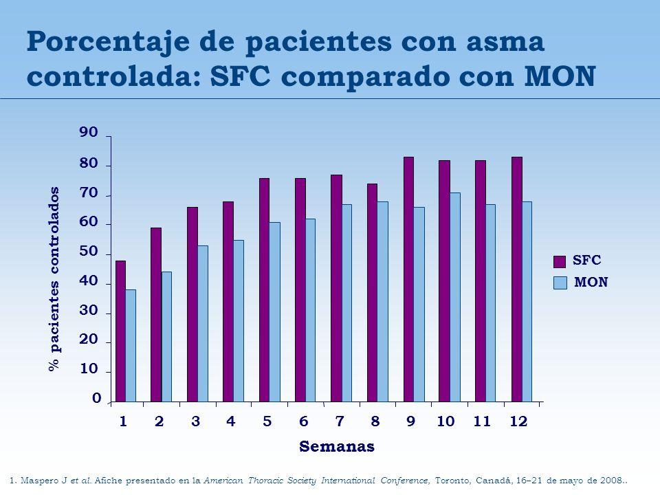 Porcentaje de pacientes con asma controlada: SFC comparado con MON 0 10 20 30 40 50 60 70 80 90 % pacientes controlados 123456789101112 Semanas SFC MO
