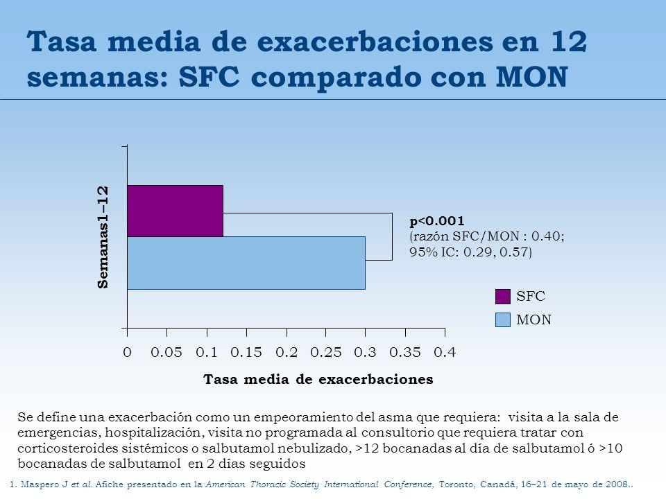 Tasa media de exacerbaciones en 12 semanas: SFC comparado con MON 1. Maspero J et al. Afiche presentado en la American Thoracic Society International