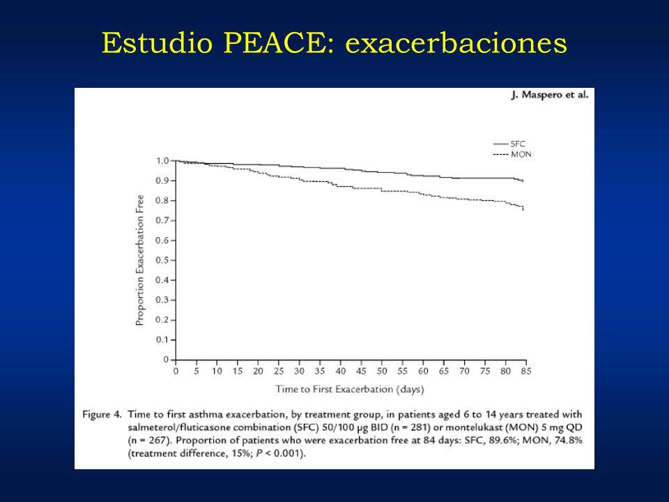 Estudio PEACE: exacerbaciones